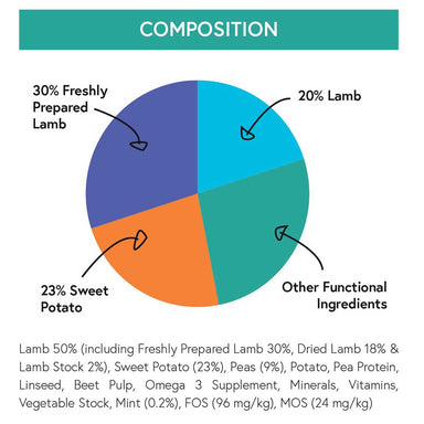 Ingredients list for Lamb, Sweet Potato and Mint Grain Free Dry Dog Food
