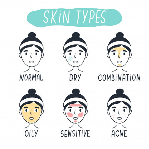 six skin types; normal, dry, combination, oily, sensitive, acne