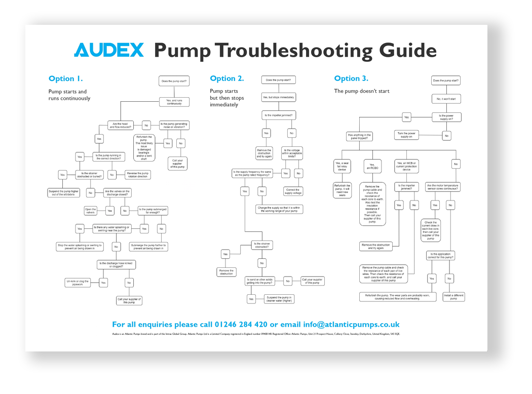 Audex Pump Troubleshooting Guide poster