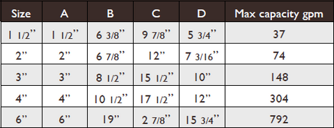 dolphin strainer size chart