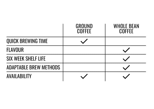 Ground coffee allows for a quick brewing time and is highly available, whereas whole bean coffee has better flavour, a longer shelf life at six weeks and is more adaptable for different brew methods