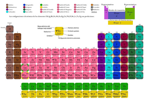 How Are Elements Grouped in the Periodic Table?