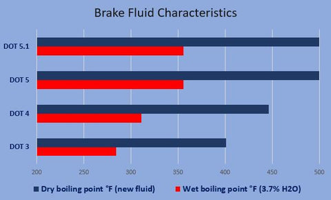 Why Bleed Your Brakes?