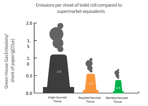 bamboo-recycled-toilet-paper-comparison