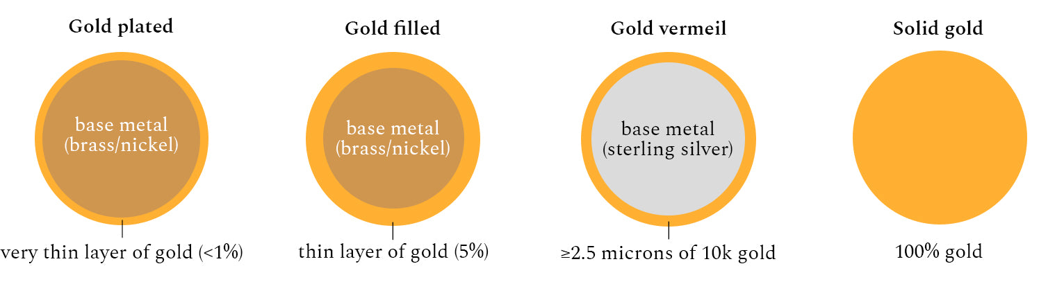 difference-between-4-types-of-gold-jewelry