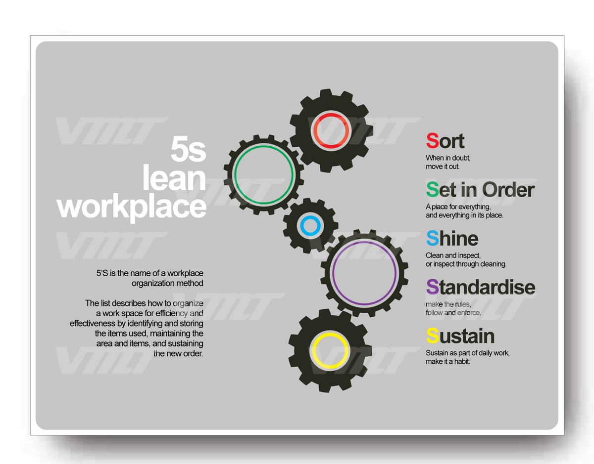 5s Lean Workplace Sign Vmtshop