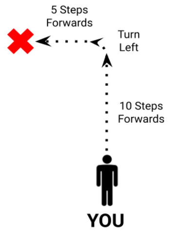A person is acting out Kini's movements - first moving forwards for 10 steps, then turning left, and finally moving forwards 5 steps. The person ends up forwards and to the right of where they started.