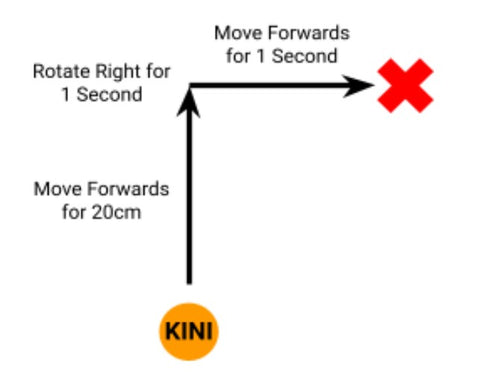 A drawing is shown that depicts Kini's movements; first Kini moves forwards for 20cm, then rotates right for one second, and finally moves forwards for 1 second. Kini's final position is forwards and to the right of where it started.