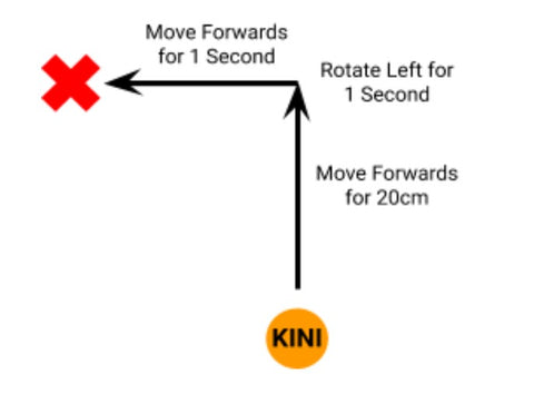 A drawing of Kini's movement after the change is shown. Kini now moves forwards for 20cm, then rotates left for one second, and finally moves forwards for 1 second. Kini's final position is changed to be forwards and to the right of where it started.