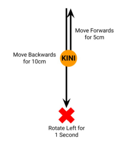 Drawing of Kini moving forwards for 5 cm, then moving backwards for 10 cm, then rotating left.