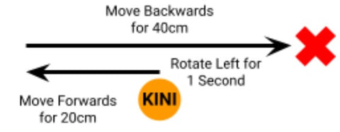 Drawing of Kini's movements; first rotating left for one second, then moving forwards for 20cm, and finally moving backwards for 40cm. It is shown that Kini ends up 20cm to the right of where it started.