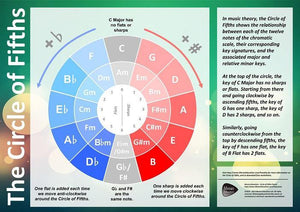 Circle of Fifths Classroom Poster - Moran Education