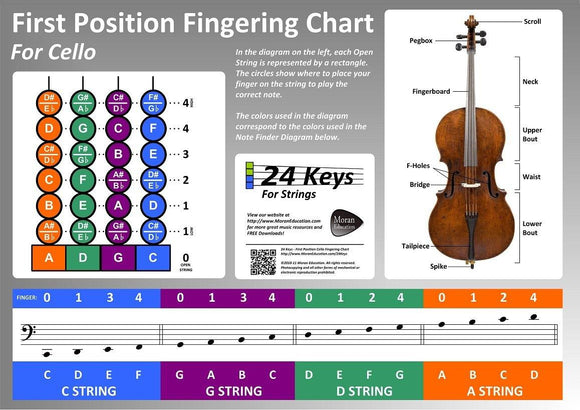 First Position Cello Fingering Chart Poster - Moran Education