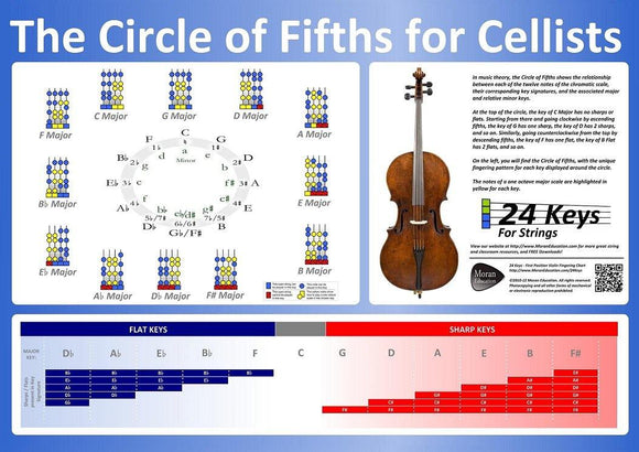 Circle of Fifths Cello Poster - Moran Education