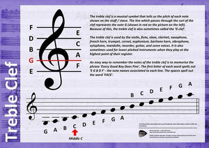 Treble Clef Poster - Moran Education