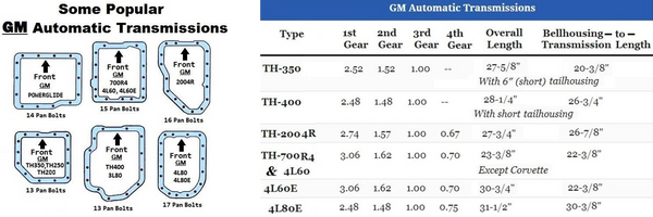Popular GM oil pan patterns and ratios