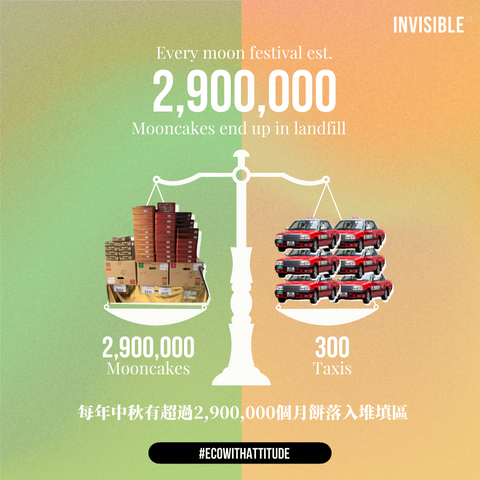 Hong Kong Mooncake Wastage Infographic Comparison