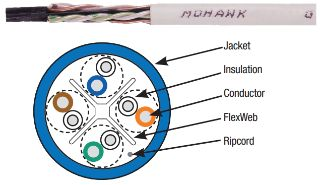 Mohawk CAT 6E Cable (GigaLAN®)