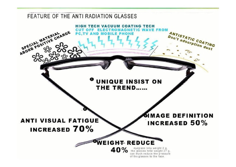Anti-Electromagnetic Field Radiation Glasses