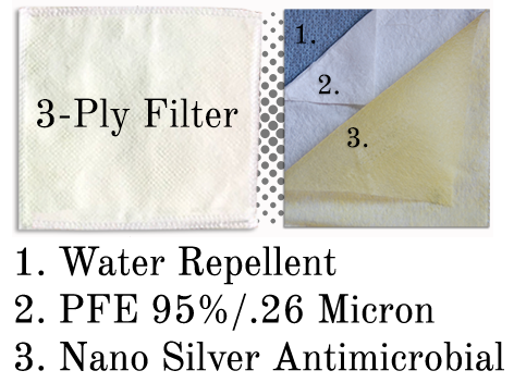 3-ply Mask Filter: 99% PFE rating