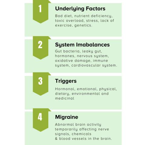 What-are-the-real-causes-of-migraine