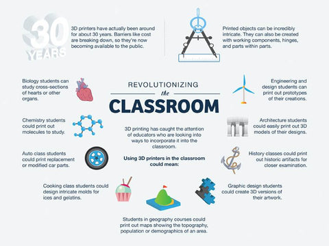 10 ways 3D Printing can be used in education