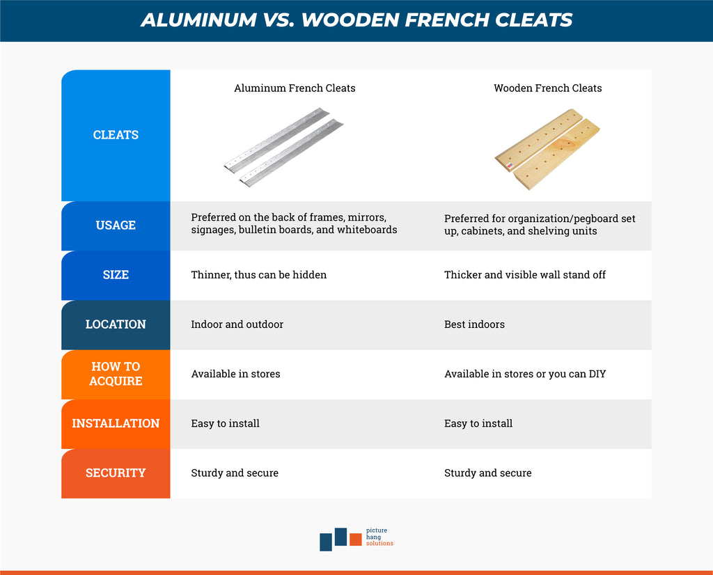 aluminum french cleats vs. wooden french cleats