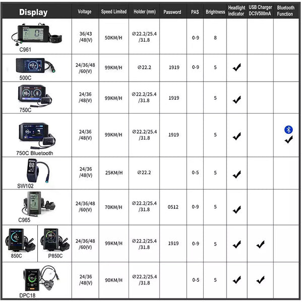 APT 750C Bluetooth Display Comparison Chart