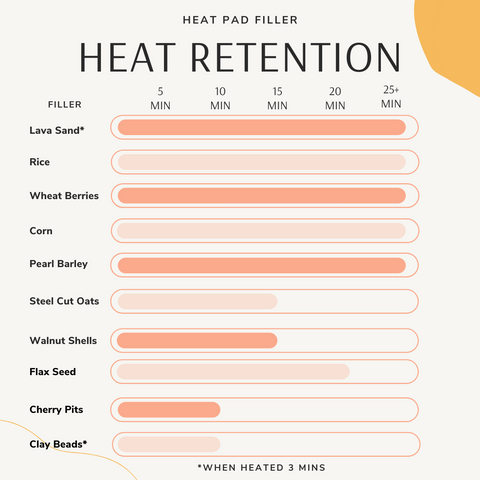 Chart showing heat retention in heat pad fillers