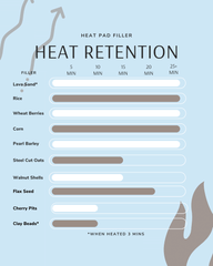 Heat retention chart comparing heat retention of various heating pad fillers