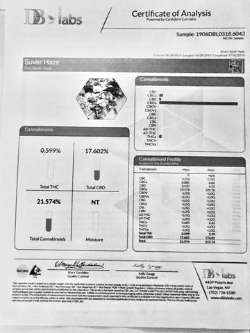 This is the Certificate of Analysis aka COA for Suver Haze CBD Hemp Flower showing total Cannabinoids at 21.574%, total CBD at 17.602%.  - thehemphaus