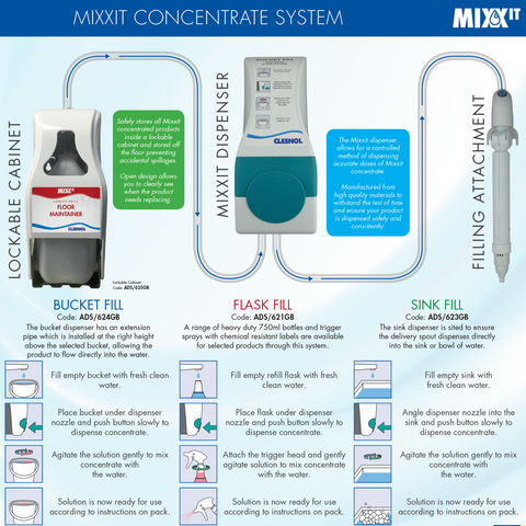 Dispensers for Evolution & MIXXIT Cleaning Concentrates
