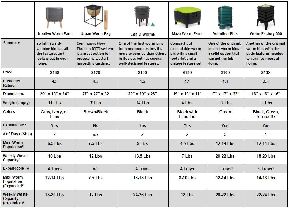 Summary and reivew of worm compost bins, review of worm composters, urbalive worm farm, urban worm bag, maze worm farm, worm factory 360, subpod, the hungry bin