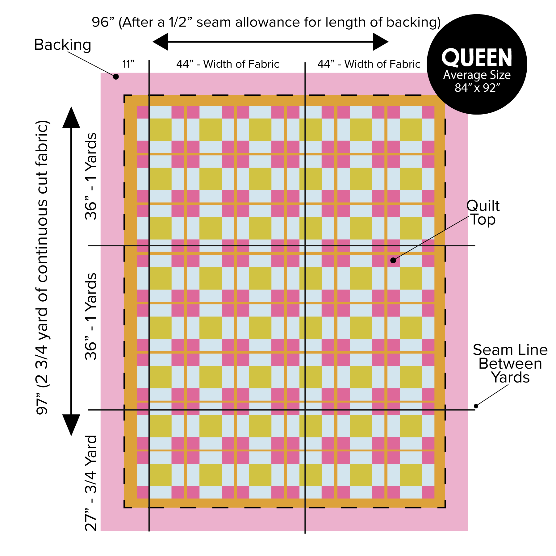 How much fabric do I need for my quilt backing, how much quilt backing, quilt backing, 108 wide, piecing a quilt back, how to piece a quilt back