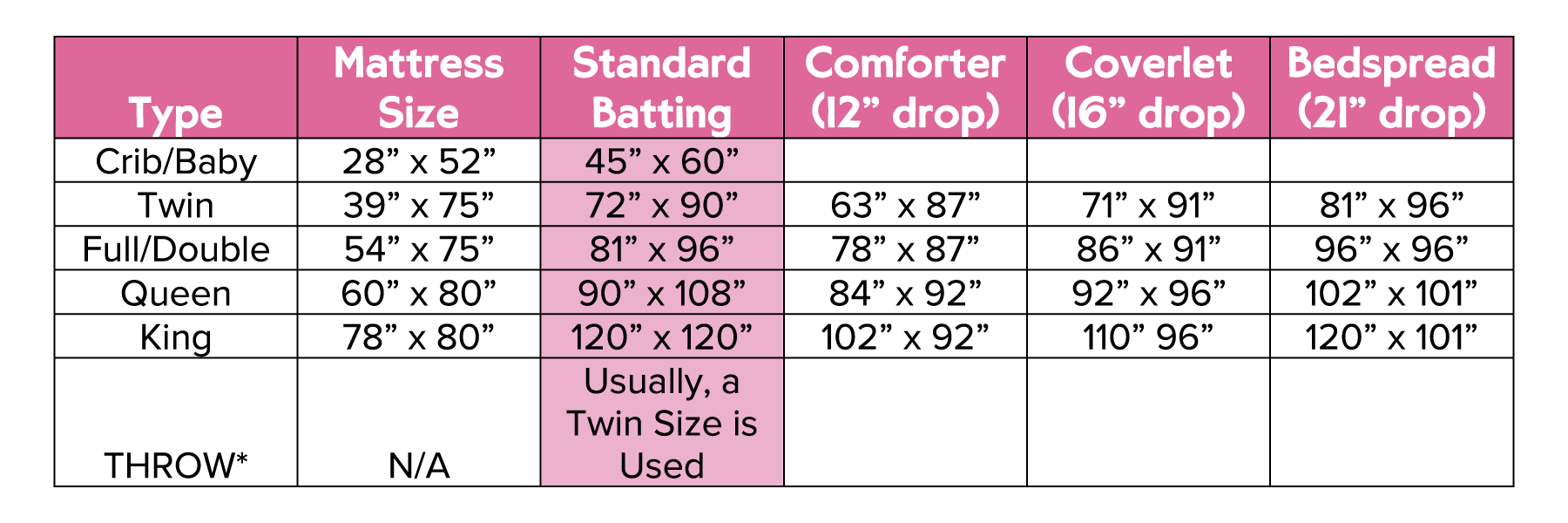 standard quilt sizes, standard mattress sizes, planning out a quilt top, how to measure a quilt top, quilt top sizes, mattress sizes, quilt size chart, designing a quilt top, standard bed sizes, standard comforter sizes, standard batting sizes, quilt batting sizes, standard quilt batting sizes, how much batting do I need for my quilt, batting size for my quilt, batting for my longarm quilter, batting for my longarmer, quilt tutorial, learn to quilt, learn to design a quilt, how do I design my own quilt top