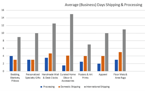 Shipping & Processing Times   Wendybirds Boutique
