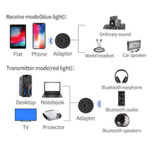 Bluetooth 5.0 Transmitter Receiver Portable 2 in 1 Wireless Audio Adapter 3.5 mm Output for Headphones, TV, Computer/PC, MP3/MP4 Player,100% Stereo Sound
