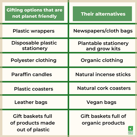 Sustainable gifting ideas