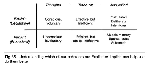 Implicit vs Explicit thoughts and behaviors