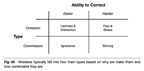 The Four Types of Mistakes
