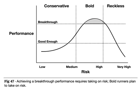 Risk and Performance Rewards graph from Make the Leap, Chapter 10