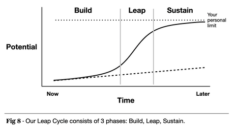 The Leap Cycle