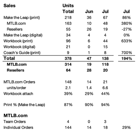 July sales of Make the Leap