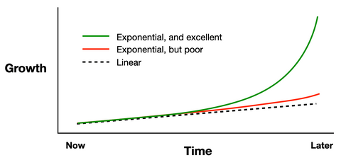 Exponential does not mean exceptional...poor feedback loops generate poor results