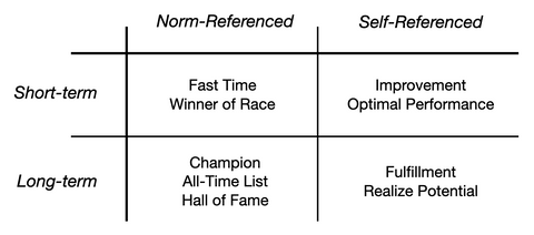 Norm-referenced and self-referenced goals