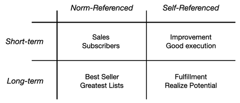 Norm-referenced vs self-referenced goals