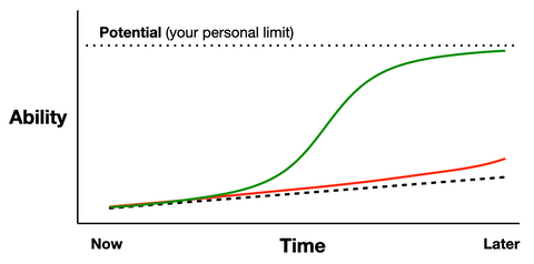 Exponential growth reaching the limit of our potential
