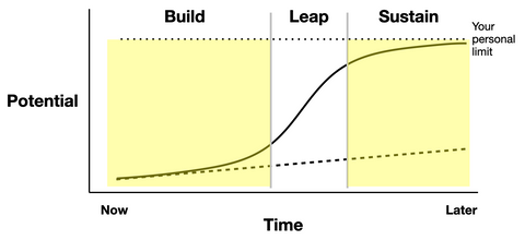 Leap Cycle with Build and Sustain phases shaded