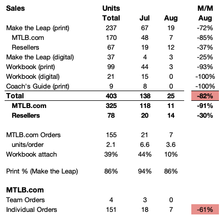 August sales of Make the Leap