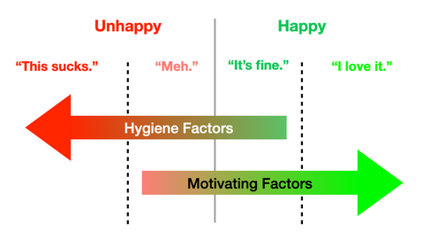 Two-factor theory: hygiene factors make you unhappy, motivating factors make you happy